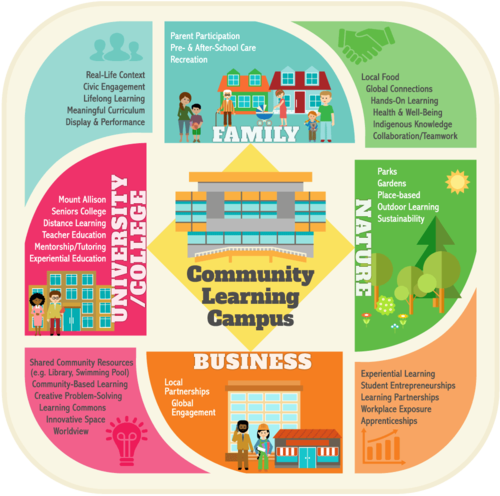 Community_Learning_Campus